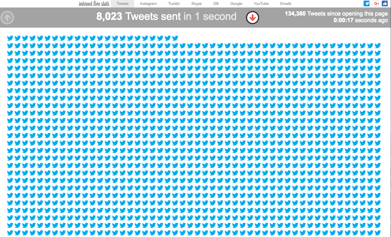 8000 tweets per second