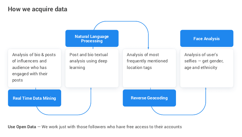 Deep Social - How we acquire data