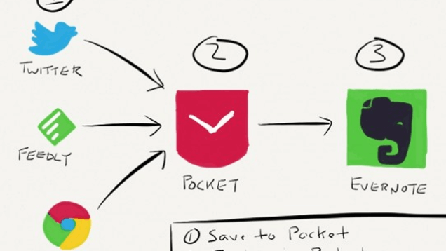 Pocket to evernote
